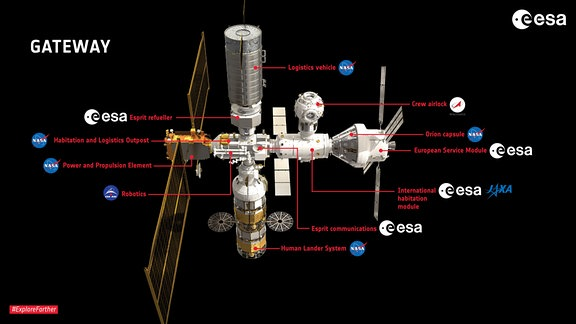 Eine Infografik zeigt die einzelnen Module der Raumstation Gateway und wer für sie zuständig ist.