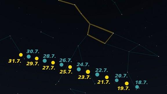 Eine Grafik von Sternbildern.