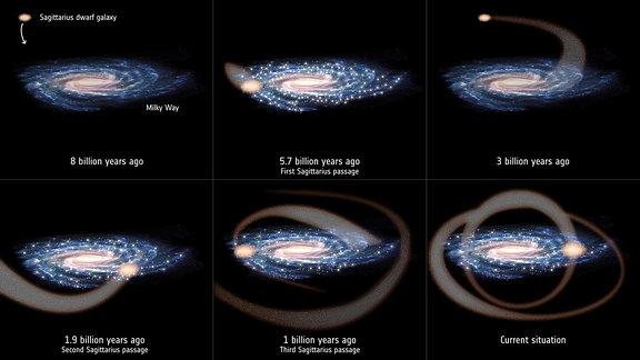 Passagen der Zwerggalaxie Sagittarius durch die Milchstraße