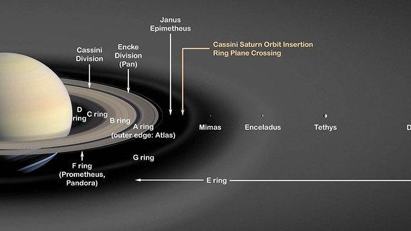 Künstlerische Darstellung des Saturnsystems mit den Ringen und Monden.