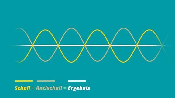 Zwei Kurven bewegen sich in ihrer Wellenform gegensätzlich zueinander. Sie stellen Schall und Antischall dar. Ein Strich in der Mitte zeigt, was passiert, wenn man beide Kurven addiert.