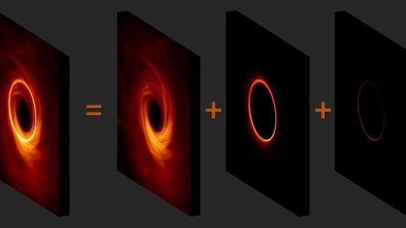 Das Bild eines Schwarzen Lochs hat einen hellen Emissionsring, der einen Schatten umgibt, den das Schwarze Loch wirft. Dieser Ring besteht aus einem Stapel immer schärfer werdender Teilringe, die der Anzahl der Bahnen entsprechen, die die Photonen um das Schwarze Loch genommen haben, bevor sie den Beobachter erreichten.