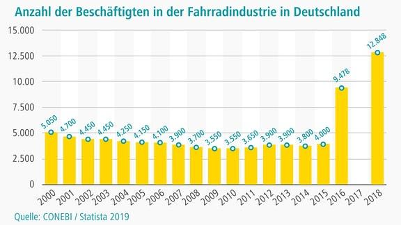 Anzahl der Beschäftigten in der Fahrradbranche in Deutschland von 2000 bis 2018