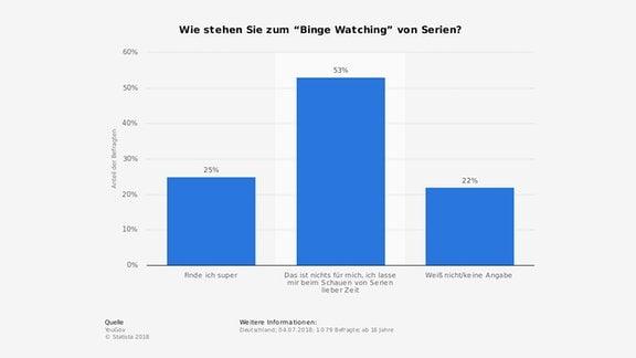Statistik Binge-Watching