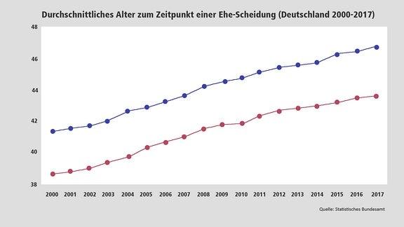 Infografik Durchschnittliches Alter Geschiedener zum Zeitpunkt der Scheidung in Deutschland von 2000 bis 2017