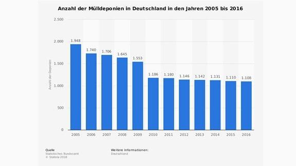 Anzahl der Mülldeponien in Deutschland