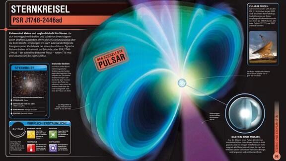 Abbildung eines Pulsars Sternenkreisels mit Legende