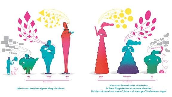 Die menschlichen Stimmlagen werden auf dieser Doppelseite von unterschiedlichen Figuren repräsentiert: die tiefen Lagen (Alt und Bass) von kleinen und dicken Figuren in grün, die hohen (Sopran und Tenor) von großen und dünnen Stellvertretern in rot. Dazwischen die Lagen Mezzosopran und Bariton in türkis.