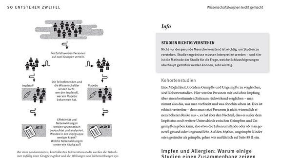 Eine Doppelseite zur Erklärung wissenschaftlicher Studien. Die linke Seite zeigt in einer Grafik den Ablauf einer Studie, bei der die Teilnehmer:innen nicht wissen, ob sie eine Impfung oder ein Placebo bekommen haben.