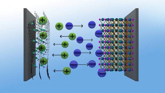 Schematische Darstellung eines Kondensators aus neuartigem Graphen-Material