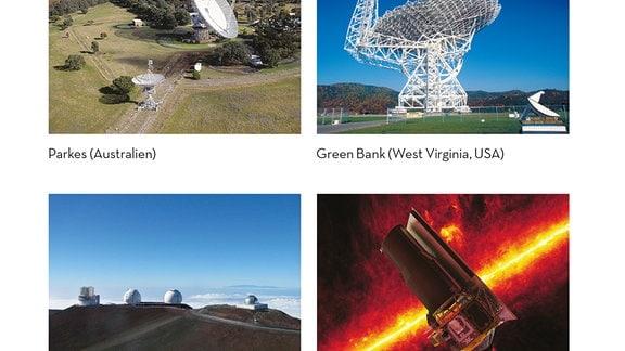 Abbildungen der sechs für die Katalogisierung hauptsächlich verwendeten Teleskope: Perkes, Green Bank, Manua Kea, Spitzer, Hubble und Arecibo