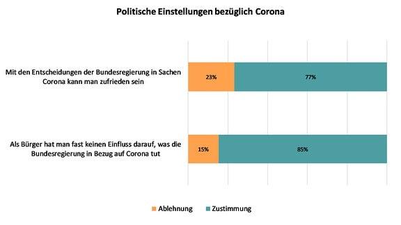 PM Studie Krisenmanagement Abb - Politische Einstellungen bezueglich Corona