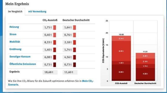 Zu sehen sind die CO2-Bilanz einer MDR-Reporterin und des/der Durchschnittsdeutschen: 18,7 Tonnen gegen 11,6 Tonnen.