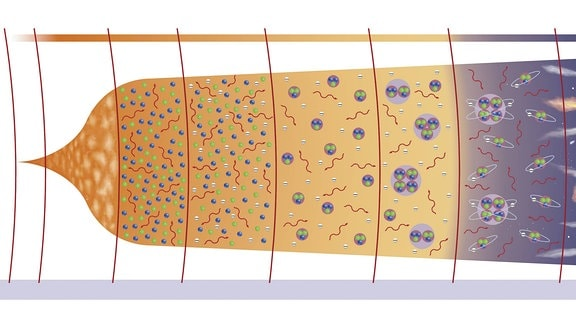 Schema, das den Urknall illustrieren soll: Sich von links nach rechts ausdehnende Grafik mit Materie, die sich zu Elemente, Sternen, Planeten und Glaxien entwickelt.
