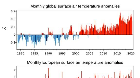 Vergleich Europäische / Arktische Wetterdaten