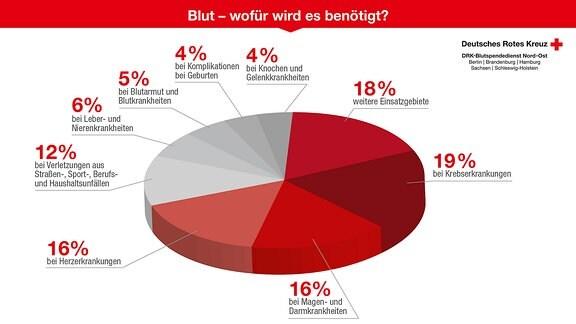 Ein Kuchendiagramm zeigt, wofür Blutspenden in Deutschland gebraucht werden