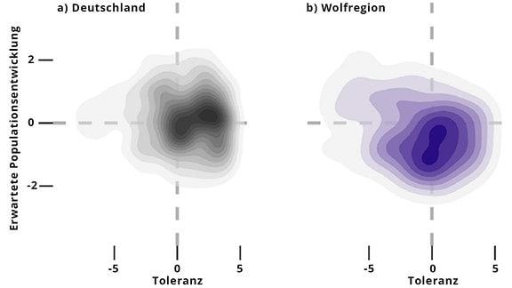 Grafik Wolfsakzeptanz