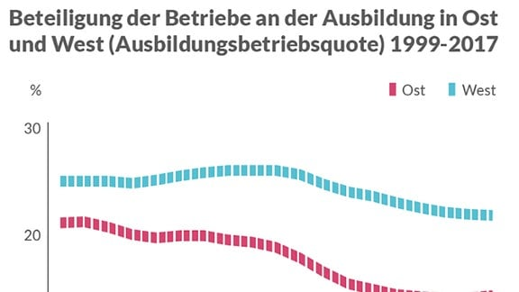 Beteiligung der Betriebe an der Ausbildung in Ost und West (Ausbildungsbetriebsquote) 1999-2017